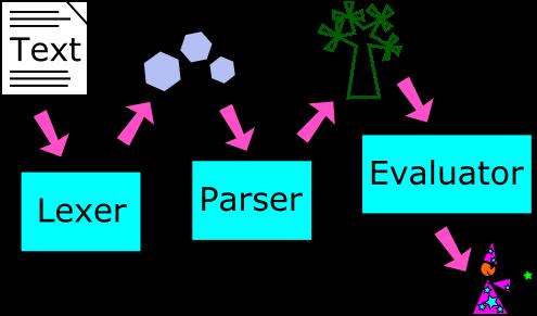 how to write a pareser